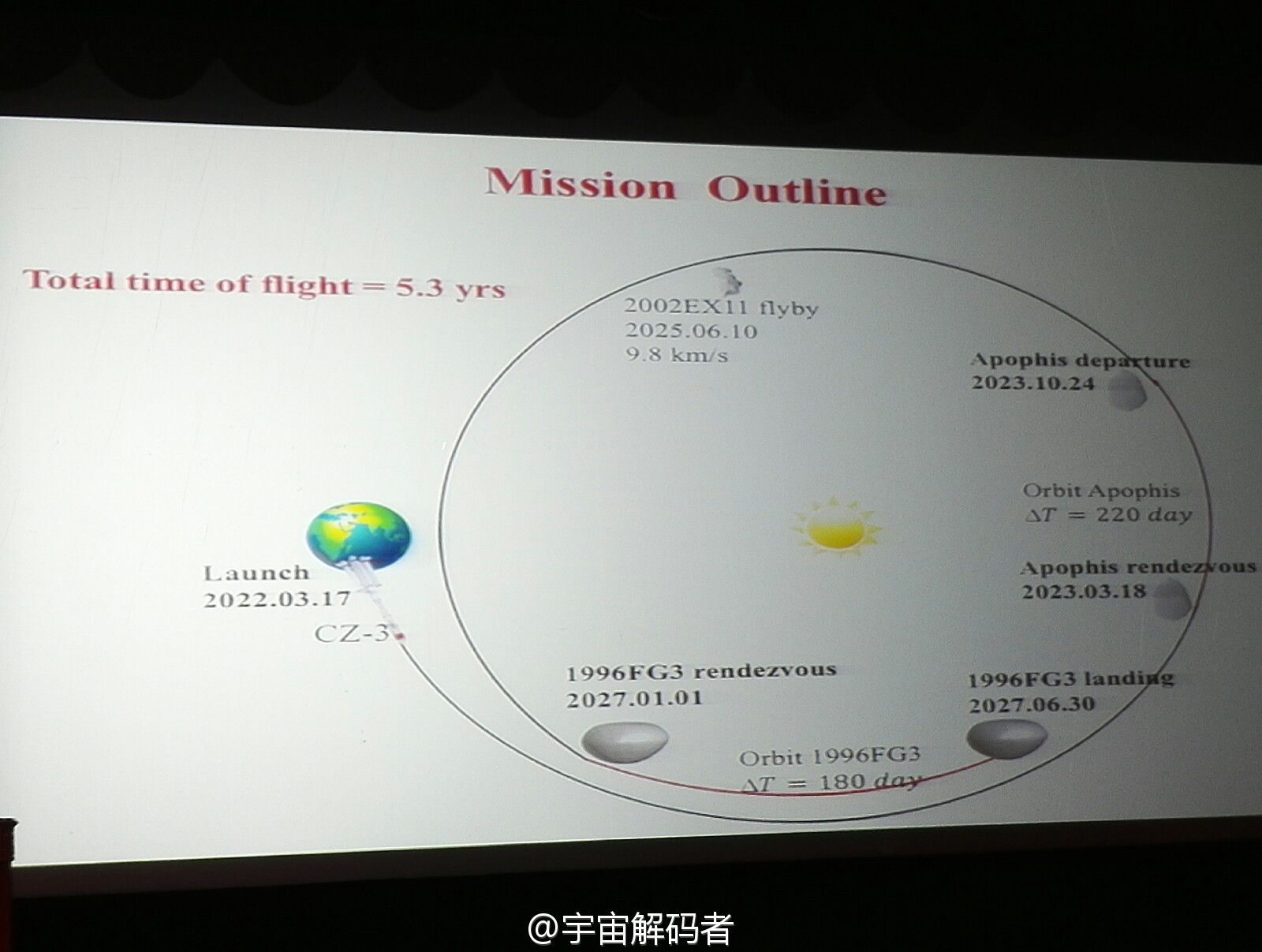 http://slappy.sweb.cz/others/china%20asteroid%20mission.jpg